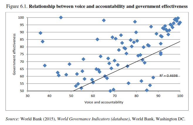 OECDtrust